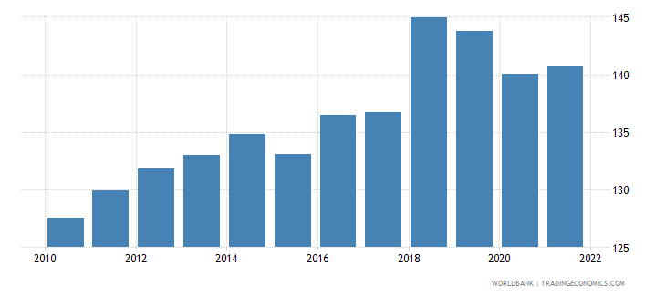 belize gross national expenditure deflator base year varies by country wb data