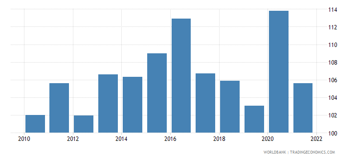 belize gross national expenditure percent of gdp wb data
