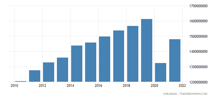 belize gross value added at factor cost us dollar wb data