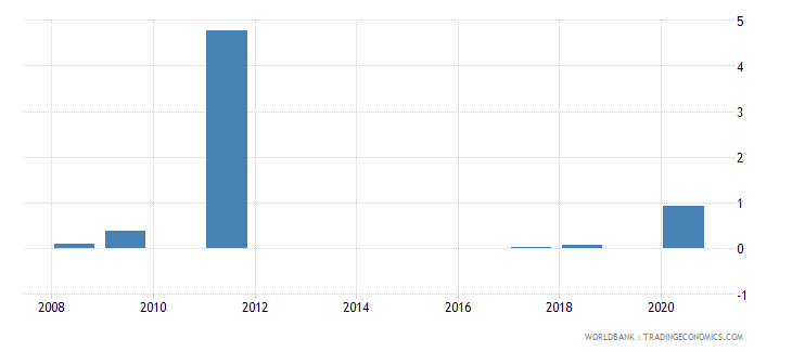 belize high technology exports percent of manufactured exports wb data