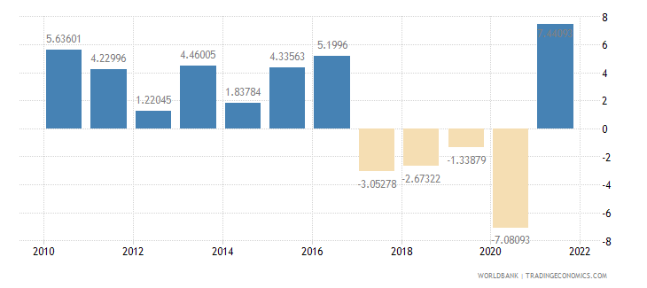 belize household final consumption expenditure annual percent growth wb data