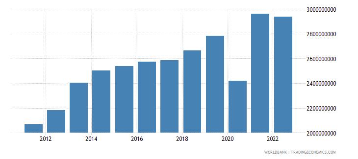 belize household final consumption expenditure current lcu wb data