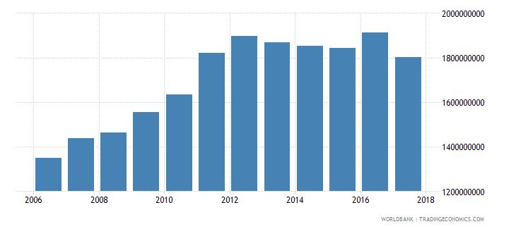 belize household final consumption expenditure ppp us dollar wb data