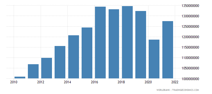 belize household final consumption expenditure us dollar wb data