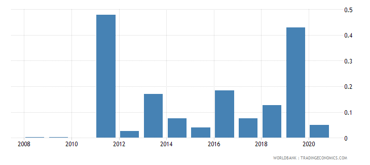 belize ict goods exports percent of total goods exports wb data