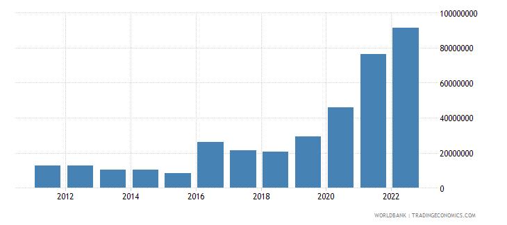 belize ict service exports bop us dollar wb data