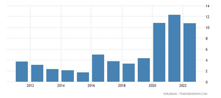 belize ict service exports percent of service exports bop wb data