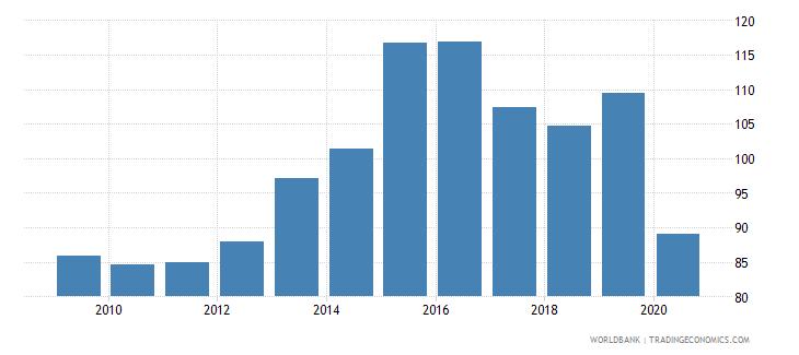 belize import volume index 2000  100 wb data