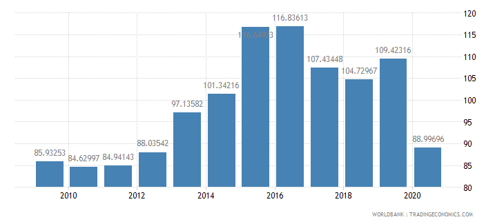 belize import volume index 2000  100 wb data