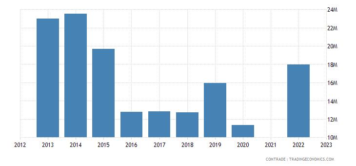 belize imports india