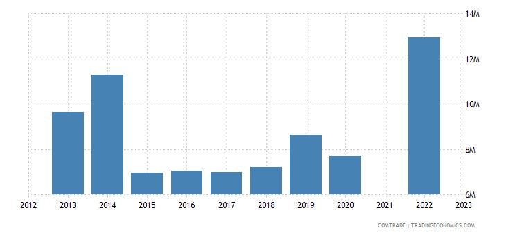 belize imports netherlands