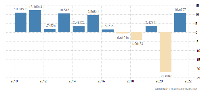 belize imports of goods and services annual percent growth wb data