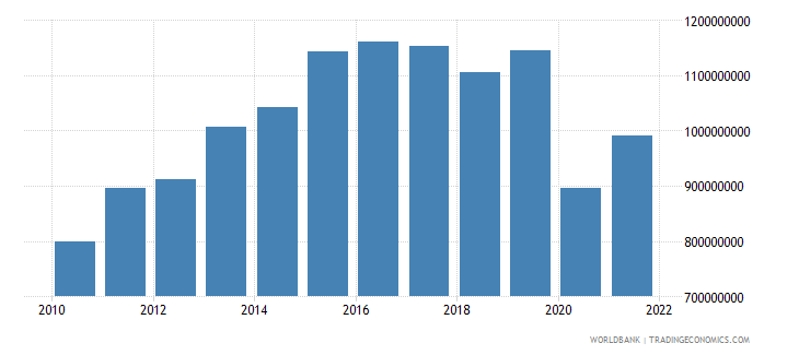 belize imports of goods and services constant 2000 us dollar wb data