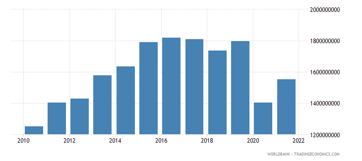 belize imports of goods and services constant lcu wb data