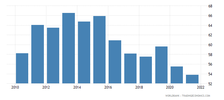 belize imports of goods and services percent of gdp wb data