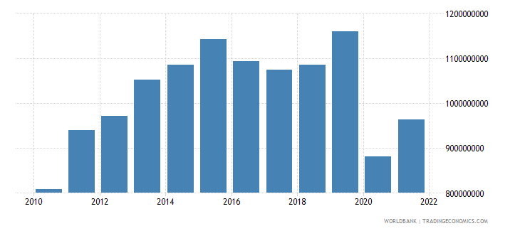 belize imports of goods and services us dollar wb data