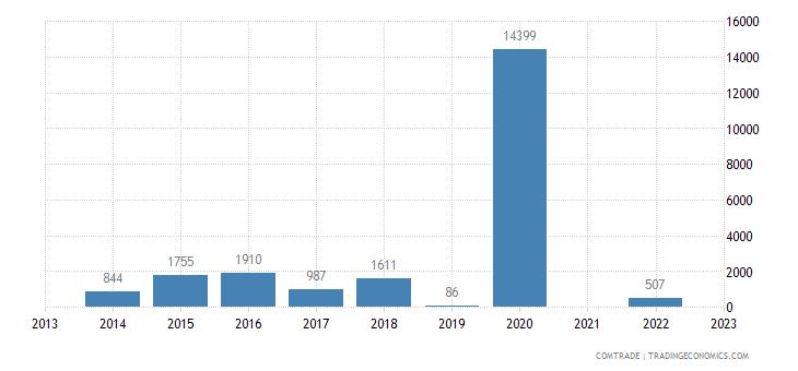 belize imports slovakia