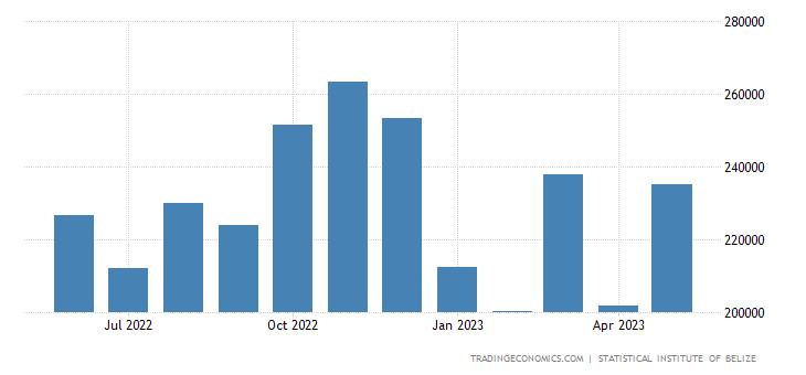 Belize Imports