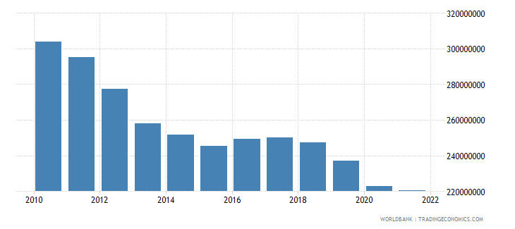 belize industry value added constant 2000 us dollar wb data
