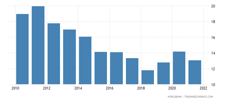 belize industry value added percent of gdp wb data