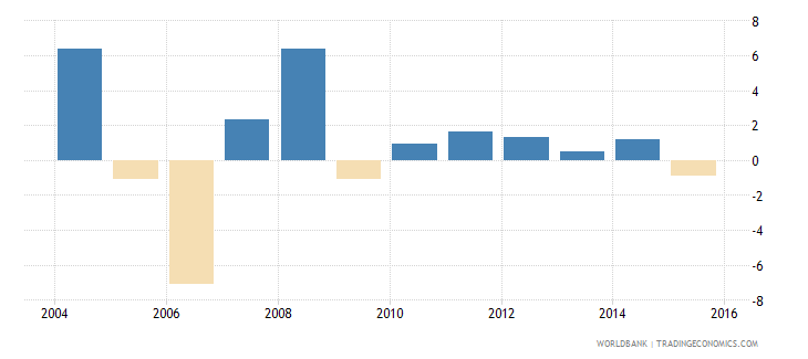 belize inflation consumer prices annual percent wb data
