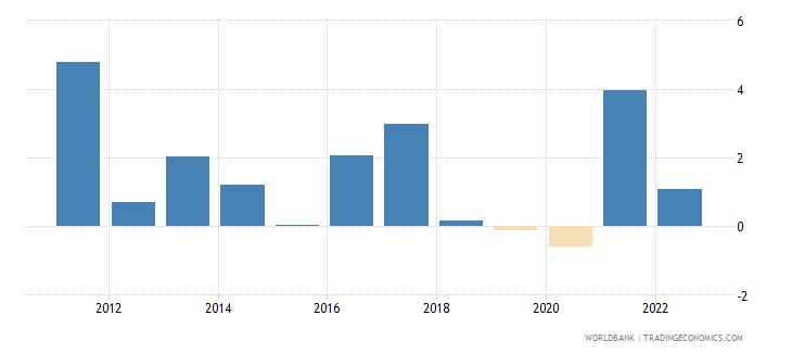 belize inflation gdp deflator annual percent wb data