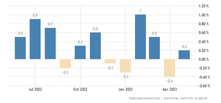 Belize Inflation Rate MoM