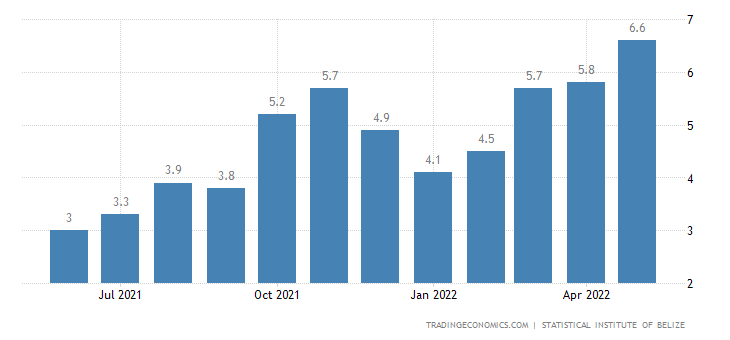Belize Inflation Rate