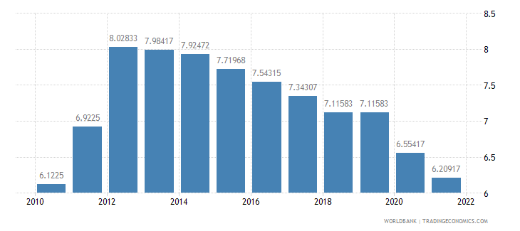 belize interest rate spread lending rate minus deposit rate percent wb data