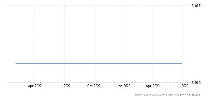 Belize Interest Rate