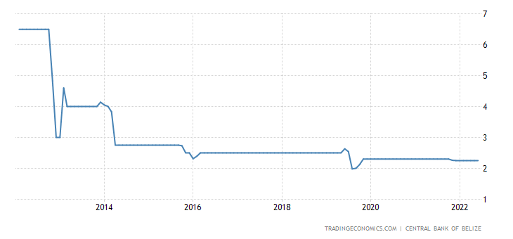 Belize Interest Rate