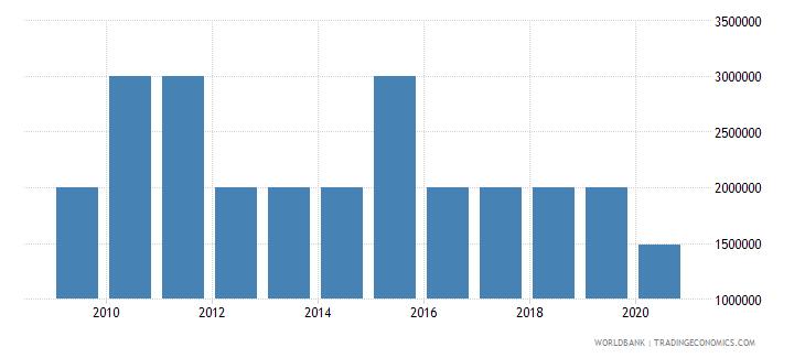belize international tourism expenditures for passenger transport items us dollar wb data