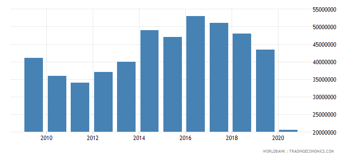 belize international tourism expenditures for travel items us dollar wb data