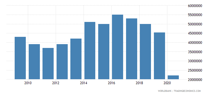 belize international tourism expenditures us dollar wb data
