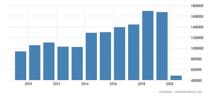 belize international tourism number of arrivals wb data