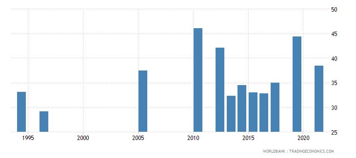 belize labor force participation rate for ages 15 24 female percent national estimate wb data