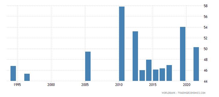 belize labor force participation rate for ages 15 24 total percent national estimate wb data