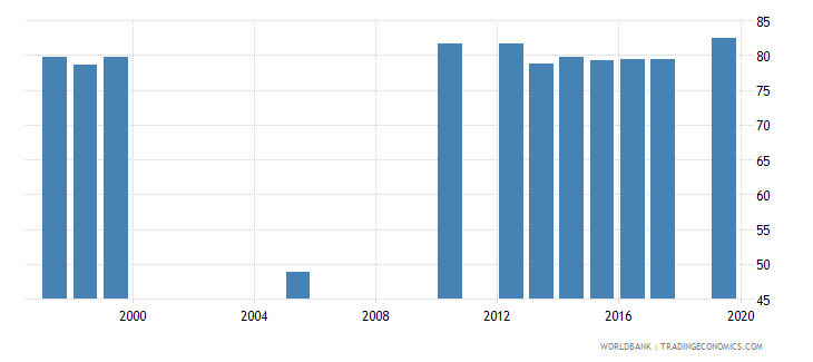 belize labor force participation rate male percent of male population ages 15 national estimate wb data