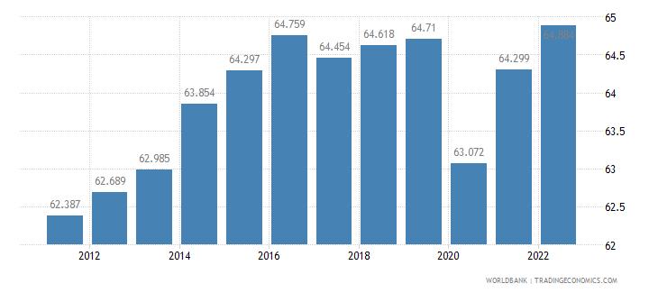 belize labor participation rate total percent of total population ages 15 plus  wb data