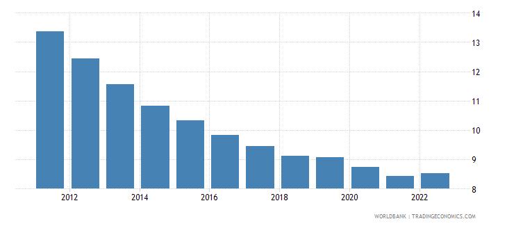belize lending interest rate percent wb data