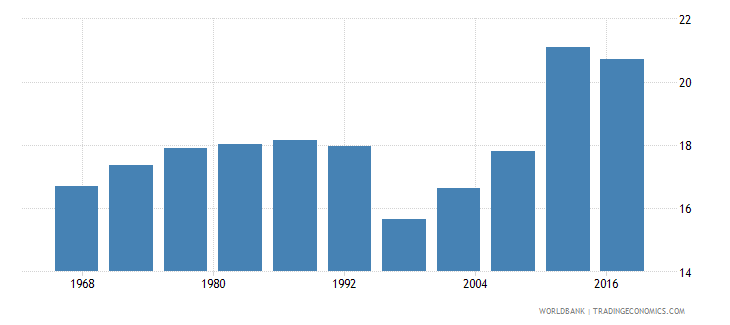 belize life expectancy at age 60 male wb data