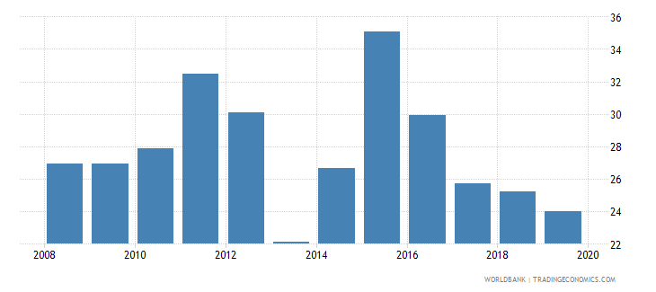 belize liquid assets to deposits and short term funding percent wb data
