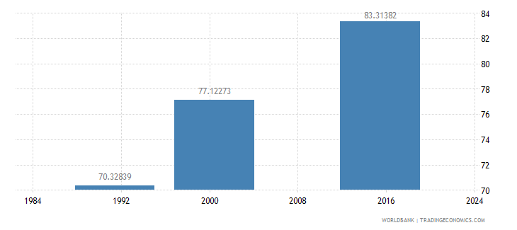belize literacy rate adult female percent of females ages 15 and above wb data