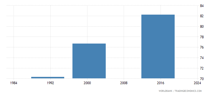 belize literacy rate adult male percent of males ages 15 and above wb data