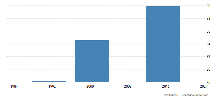 belize literacy rate youth female percent of females ages 15 24 wb data