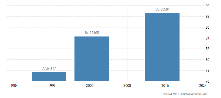 belize literacy rate youth total percent of people ages 15 24 wb data