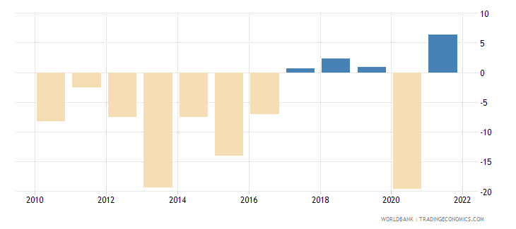 belize manufacturing value added annual percent growth wb data