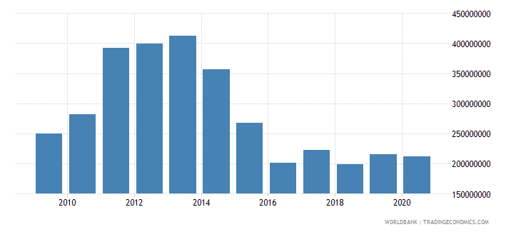 belize merchandise exports by the reporting economy us dollar wb data