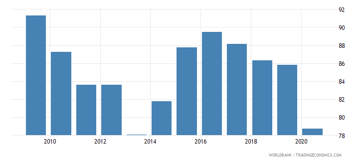 belize merchandise exports to high income economies percent of total merchandise exports wb data