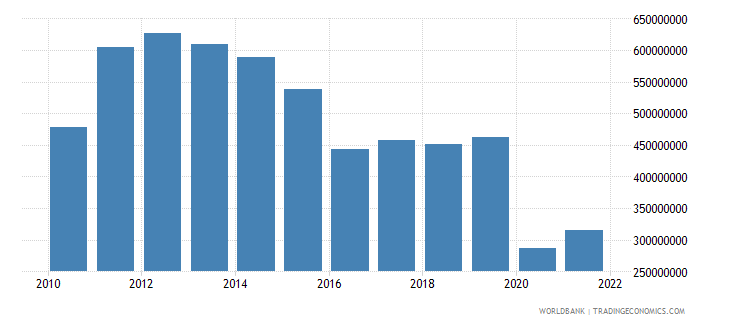 belize merchandise exports us dollar wb data